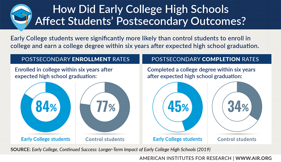 Infographic: How Did Early College High Schools Affect Students' Postsecondary Outcomes?