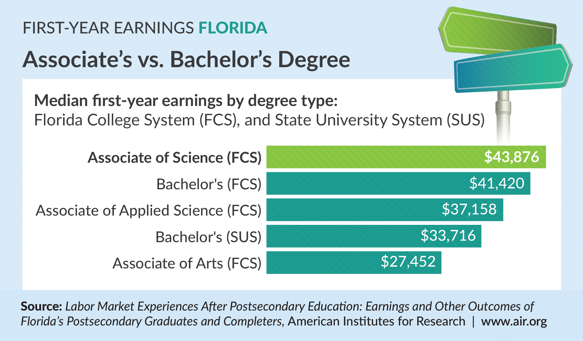Florida First Year Earnings: Associate's versus Bachelor's degree. Infographic compares first year earnings by degree type.
