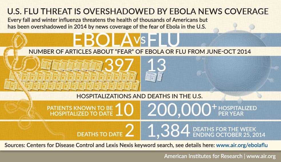 Ebola vs. Flu infographic