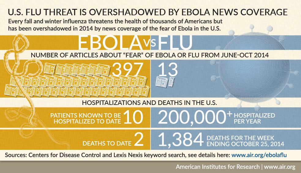 Ebola vs. Flu infographic