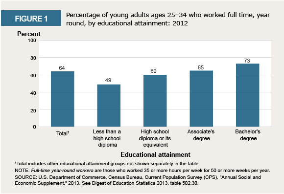 Infographic: Percentage of workers by educational attainment