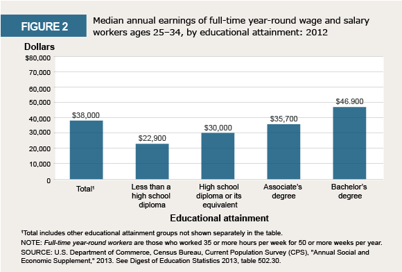 Infographic: Earnings by educational attainment