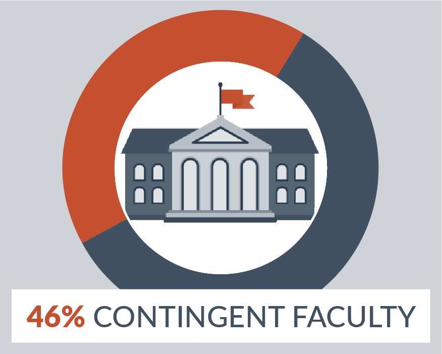Infographic: Contingent Faculty by the Numbers