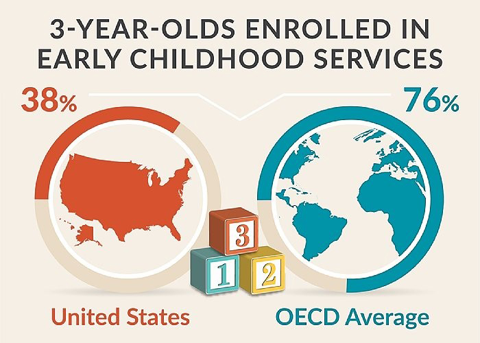 Infographic: Three-year olds enrolled in early childhood services