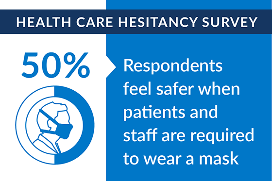 Infographic: 50% of respondents feel safer when patients and staff are required to wear a mask