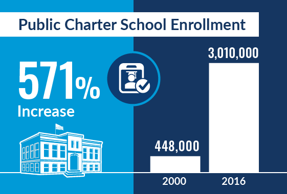 Infographic: Public Charter School Enrollment