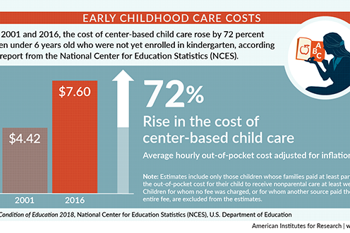 Infographic: Early Childhood Care Costs