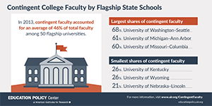 Infographic: Contingent College Faculty by Flagship State School