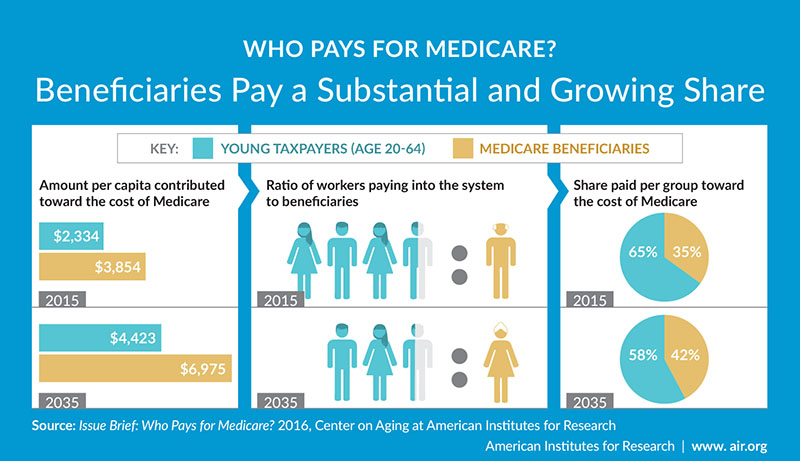 Infographic: What is the financial burden of Medicare?