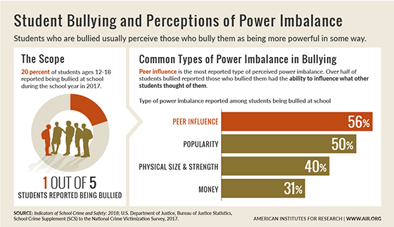 Infographic: Student Bullying and Perceptions of Power Imbalance