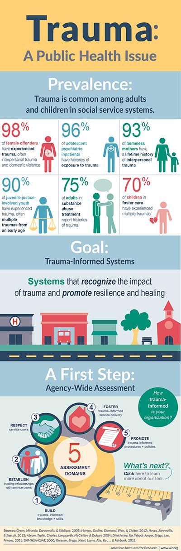 Infographic: Trauma-Informed Care