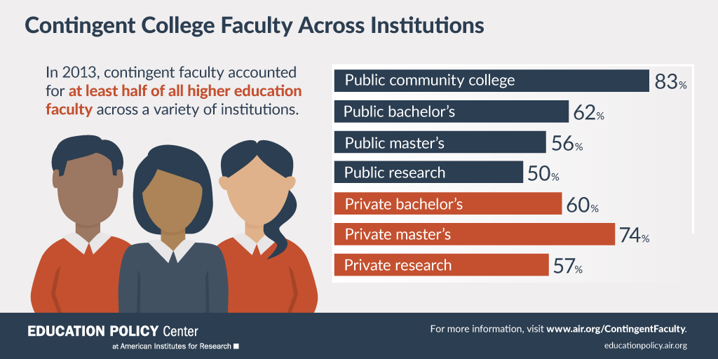 Infographic: Contingent Faculty Across Institutions