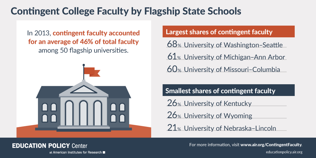 Infographic: Contingent College Faculty by Flagship State Schools