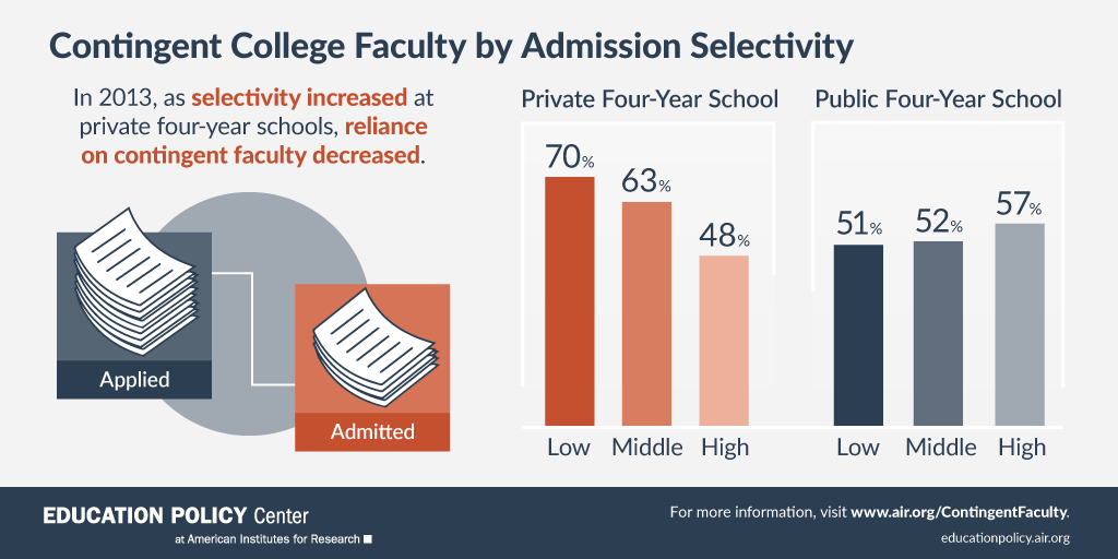 Infographic: Contingent College Faculty by Admission Selectivity