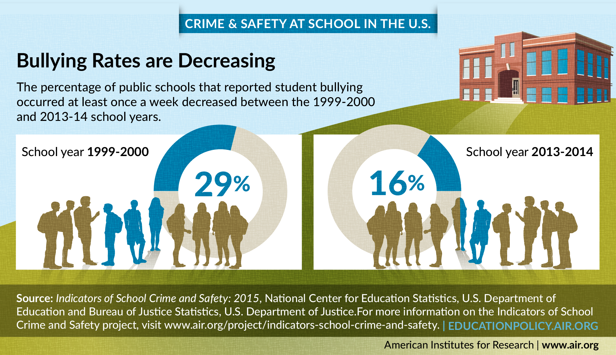 Infographic shows the percentage of public schools that reported student bullying occurred at least once a week decreased between the 1999-2000 and 2013-14 school years.
