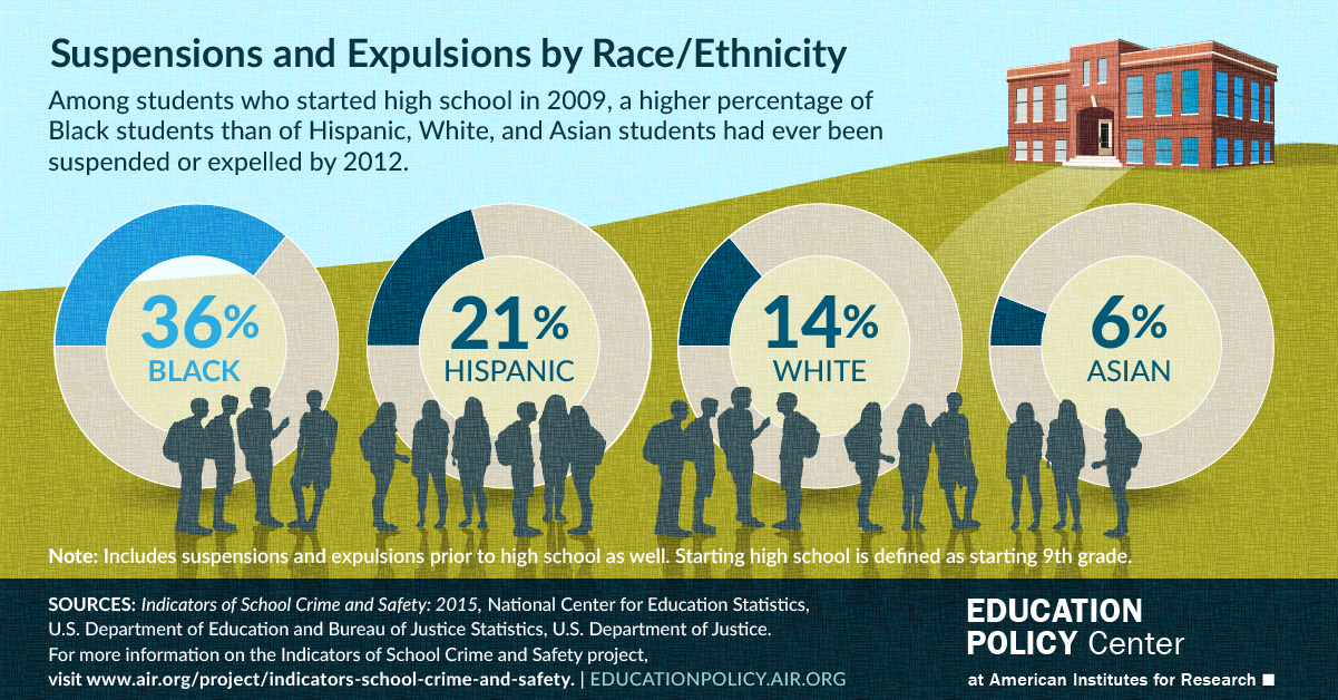 Among students who started high school in 2009, a higher percentage of Black students than of Hispanic, White, and Asian students had ever been suspended or expelled by 2012.