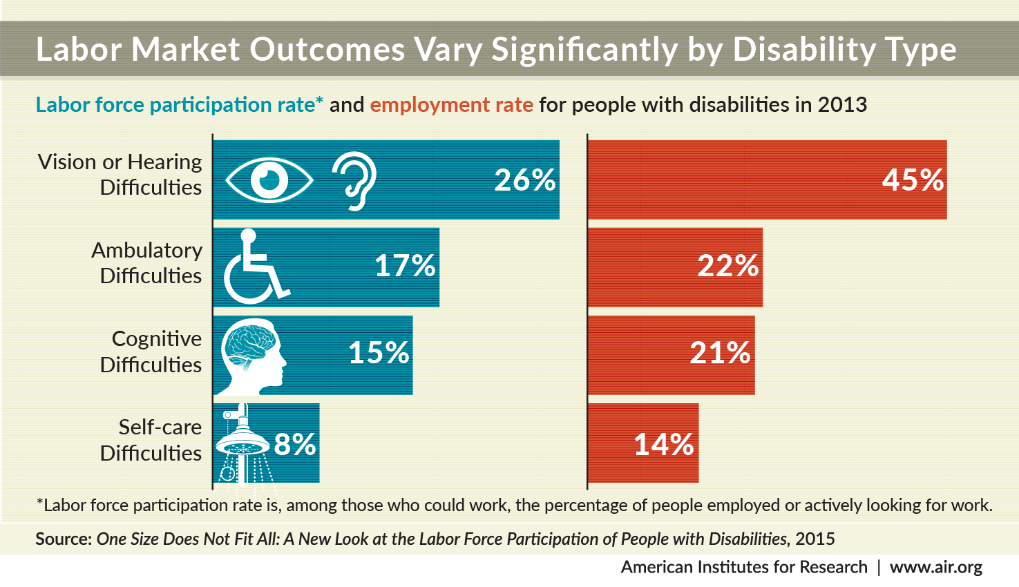 global attitudes to disability This page is organized by survey, where each dataset is identified by the name of the survey, and below each dataset are links to the reports released from that.