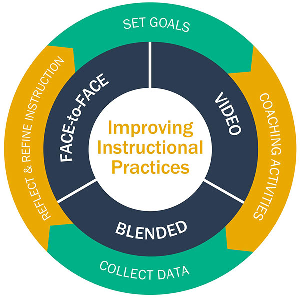 Image of graphic depicting cycle of improving leadership practice