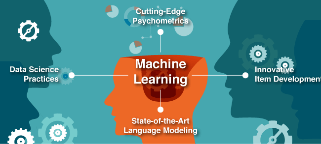 Machine Learning uses Cutting Edge Psychometris, Innovative Item Development, State-of-the-art Language Modeling, and Data Science Practices