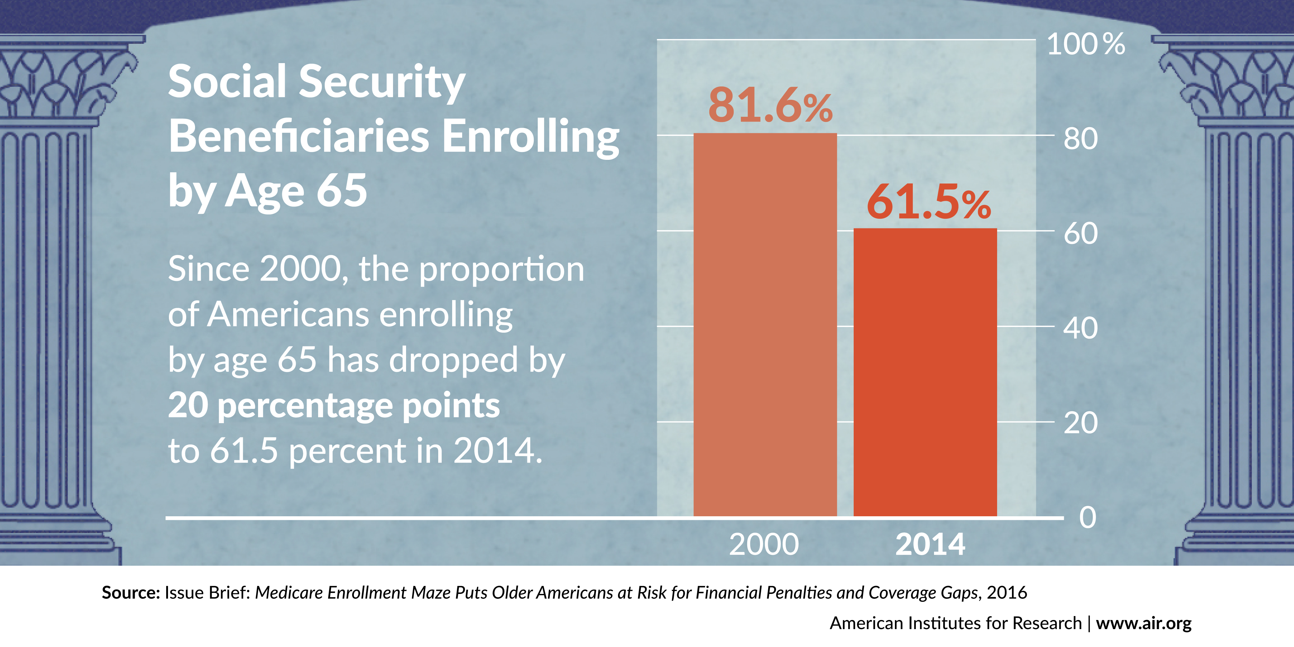 Percentage of Social Security Beneficiaries Enrolling by Age 65