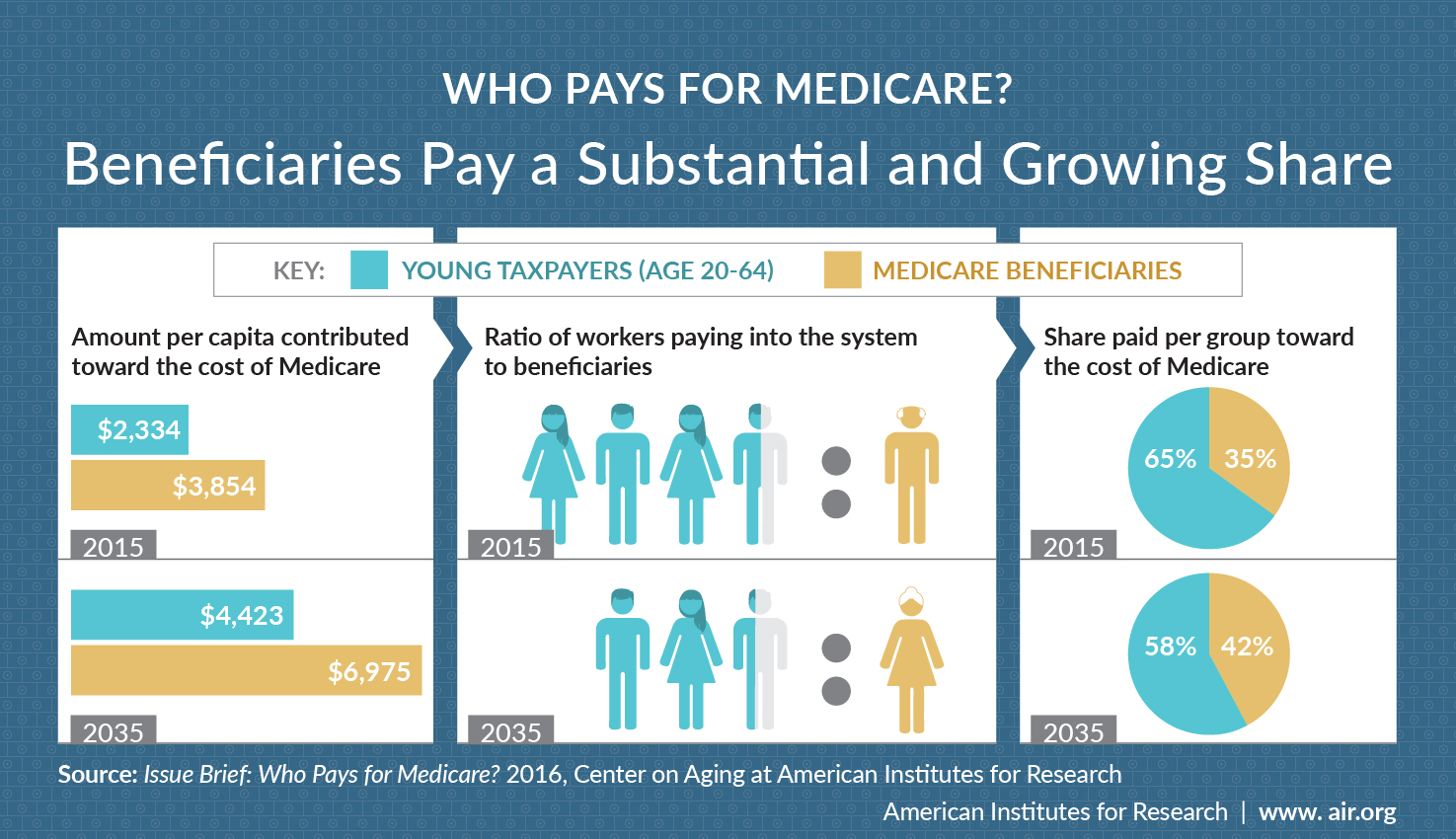Infographic: Who Pays for Medicare? Chart compares the amount per capita and share paid per group toward the cost of Medicare between young taxpayers and beneficiaries.