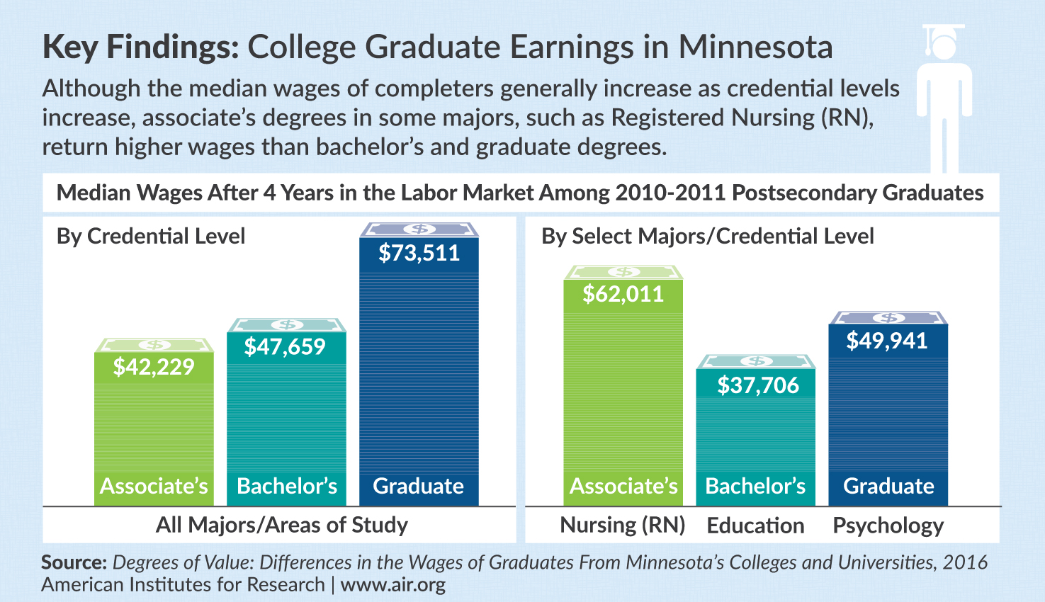 Infographic compares the median wages after 4 years in the labor market among 2010-2011 postsecondary graduates