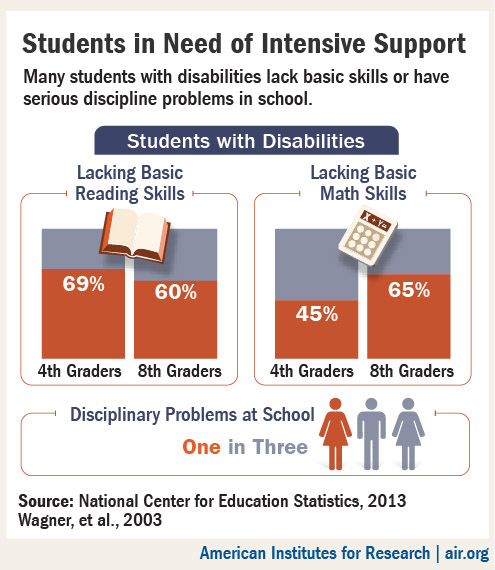 Infographic: Student with Disabilities