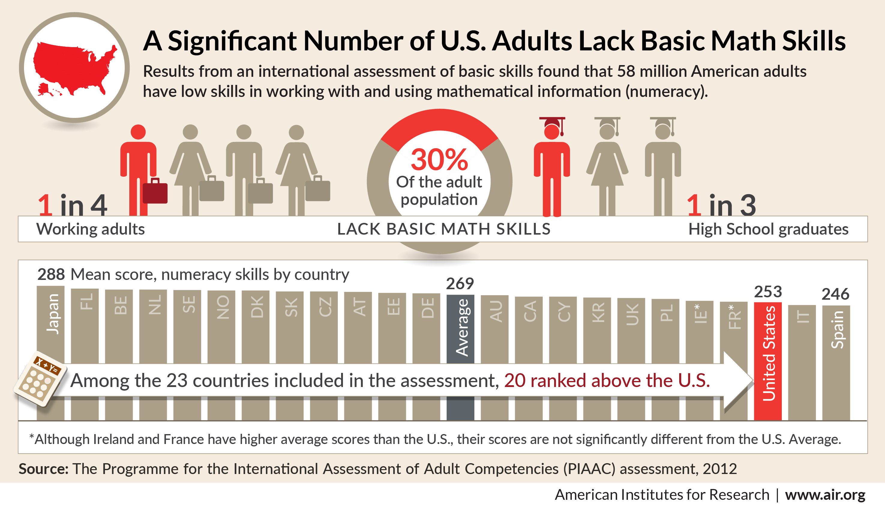 A significant number of U.S. adults lack basic math skills