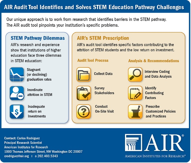 Stem Career Pathways Research: AIR Audit Tool Identifies And Solves STEM Education