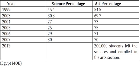 Proportion of secondary school students enrolling in sciences