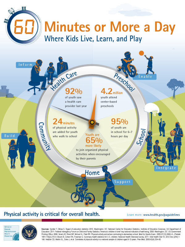 physical activity guidelines infographic