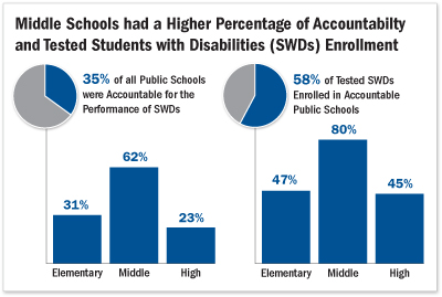 chart showing data on accountability for students with disabilities.  Contact author for accessible version.