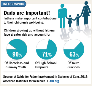 Infographic: Dads are Important