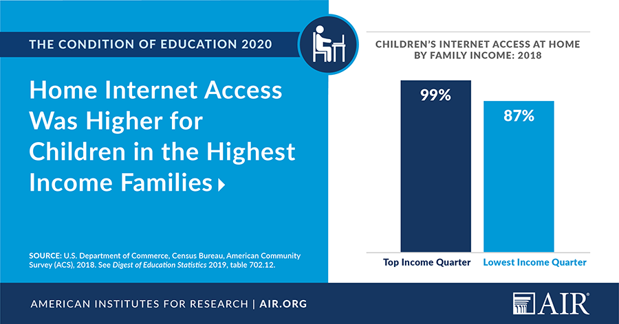 Infographic: Home Internet Access Was Higher for Children in the Highest Income Families