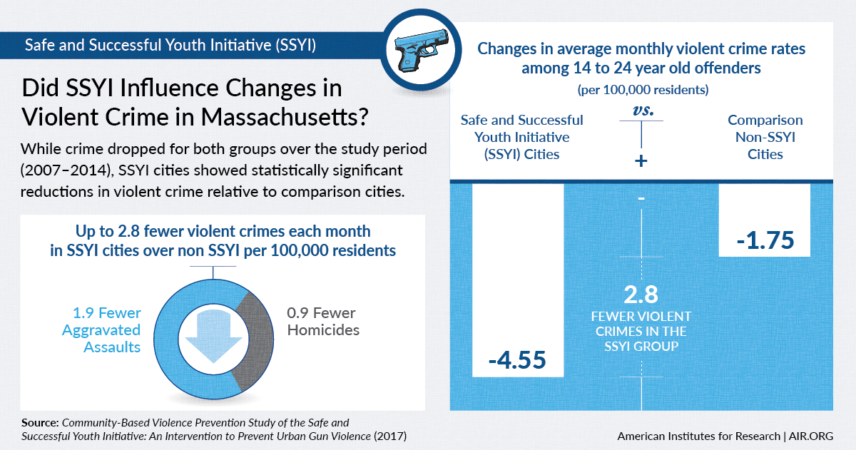 Infographic: SSYI causes crime to drop