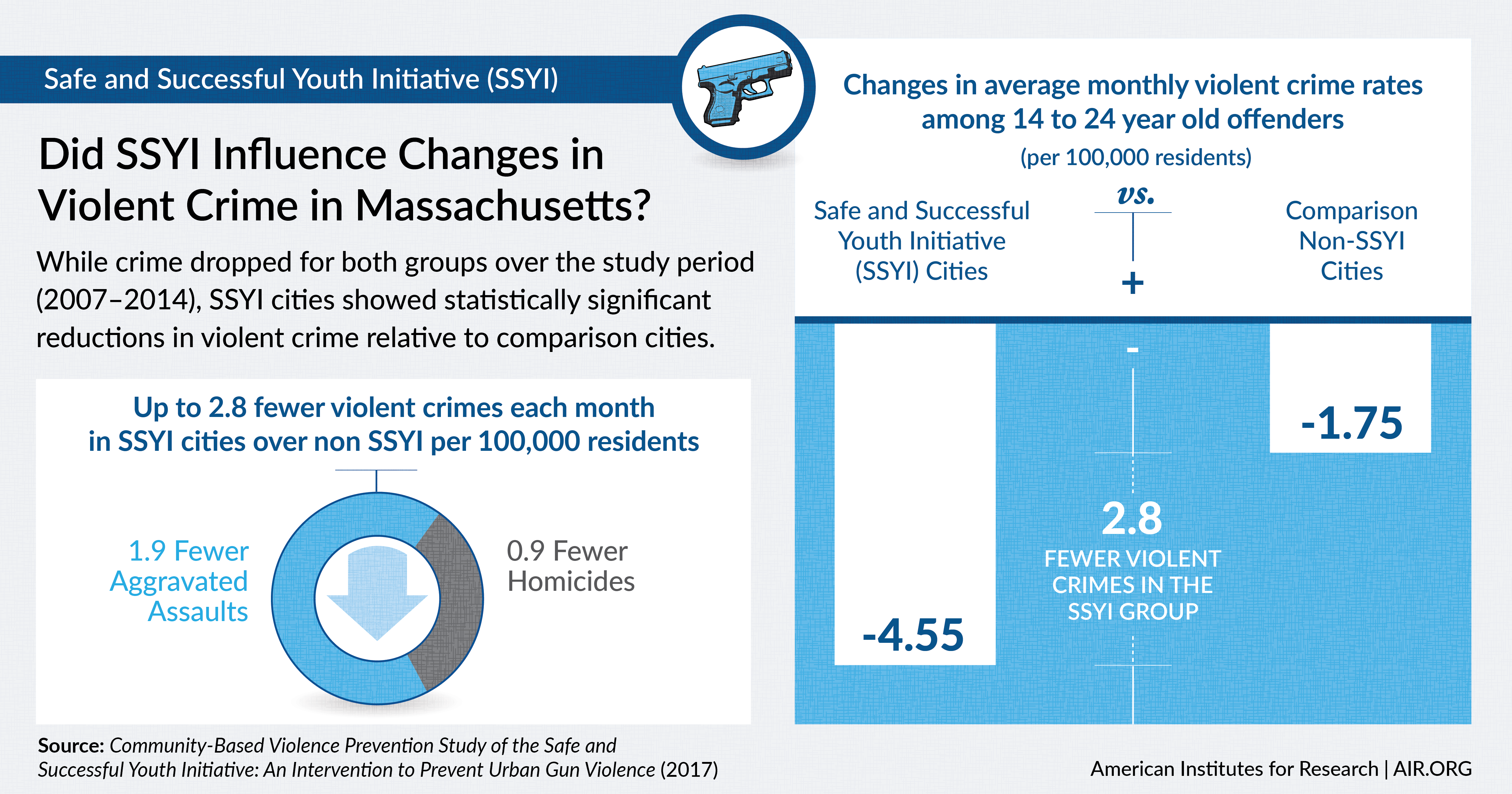 Infographic shows the findings from an AIR study of the Safe and Successful Youth Initiative program in Massachusetts. A bar chart illustrates that SSYI cities had an average of 2.8 fewer violent crimes compared to non SSYI Cites.