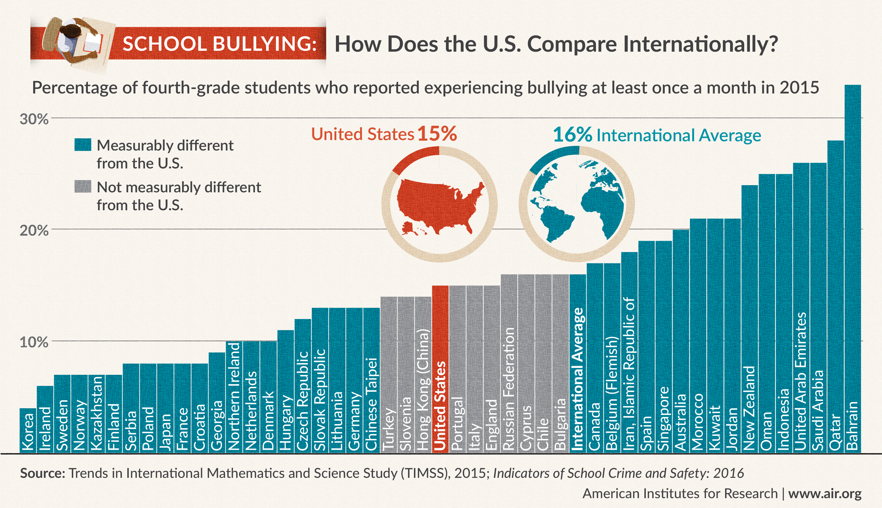 In 2015, about 15 percent of U.S. fourth-graders and 7 percent of U.S. eighth-graders reported experiencing bullying at least once a month. These percentages were lower than the international averages of 16 and 8 percent
