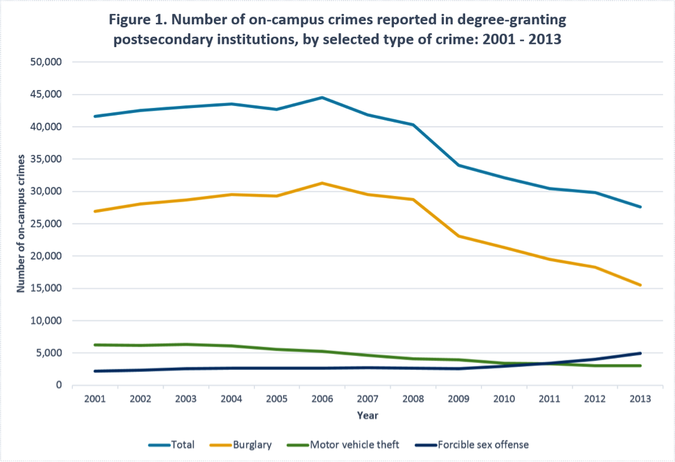 Figure: Number of on-campus crimes reported 2001-2013