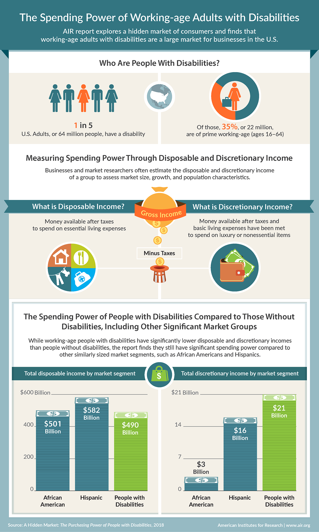 The Spending Power of Working-age Adults with Disabilities An infographic in three sections depicts the spending power of working-age adults with disabilities, who represent a large market for businesses in the United States. The top section has two panels that answers the question: Who are people with disabilities in the United States? The first panel, on the left, depicts five icon images of three women and two men. One of the icons is highlighted. This represents the fact that one in five adults in the United States, or 64 million people, have a disability. The second panel, on the right, depicts an icon image of a person carrying a briefcase. This represents the fact that of the 64 million people with a disability, 22 million, or 35 percent, of them are of prime working age, meaning that they are from ages 16 through 64.  The middle section of the infographic defines the two types of income: disposable and discretionary. A panel on the left defines disposable income as money available after taxes to spend on essential living expenses. Such expenses include housing, food, clothing, and medical costs, represented by images of a house, spoon and fork, clothes hanging on a line outdoors, and a doctor's briefcase. A panel on the right defines discretionary income as money available after taxes and basic living expenses have been met to spend on luxury or nonessential items. It depicts an image of a wallet filled with dollar bills.  The bottom section compares the spending power of people with disabilities to those without disabilities in other significant market groups. It shows that while working-age people with disabilities have significantly lower disposable and discretionary incomes than people without disabilities, they still have significant spending power compared to other similarly sized market segments, such as African Americans and Hispanics. The section has two panels. The panel on the left shows a vertical bar chart that compares total disposable income for African Americans, Hispanics, and people with disabilities. It shows that African Americans have 501 billion dollars in disposable income, Hispanics have 582 billion dollars, and people with disabilities have 490 billion dollars. The panel on the right shows a vertical bar chart that compares total discretionary income for African Americans, Hispanics, and people with disabilities. It shows that African Americans have 3 billion dollars in discretionary income and Hispanics have 16 billion dollars, while people with disabilities have 21 billion in discretionary income.  The Source of the infographic: A Hidden Market: The Purchasing Power of People with Disabilities, 2018. The American Institutes for Research, www. a i r. org