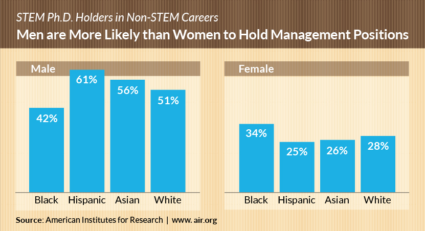 infographic: STEM Ph.D Holders in Non-Stem Careers