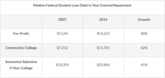 Graphic: Student Loan Debt