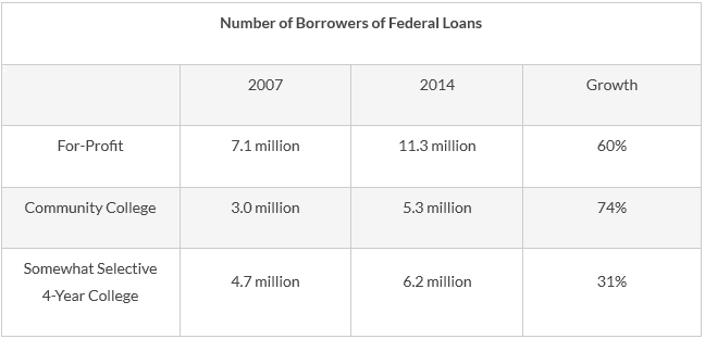 Graphic: Number of Student Loan Borrowers