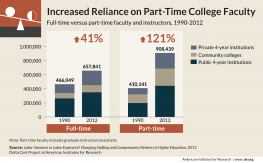 Delta Cost Report: Increased reliance on part-time college faculty