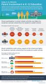 Infographic: Parent Involvement