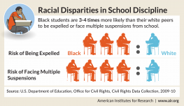 Racial Disparities in School Discipline Infographic