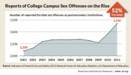 Infographic showing the rise in college campus sex crimes
