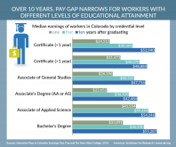 Infographic: Education Attainment Levels vs. Earnings