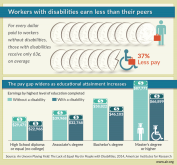 Infographic: Unequal pay for people with disabilities