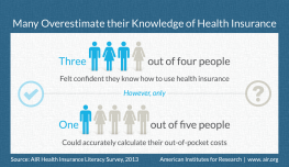 Health Insurance Literacy Infographic from AIR Survey findings: 3 in 4 people said they have the knowledge to use health insurance, however only, 1 in 5 people could calculate their out-of-pocket costs