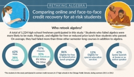 Image of online recovery infographic thumbnail